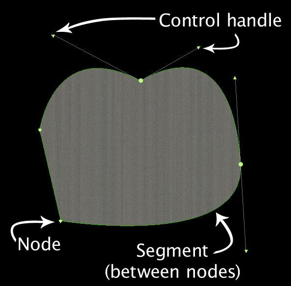 Un nodo, segmento y controles ilustrados en una ruta Bezier